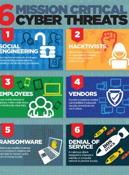 Six Cyberthreats