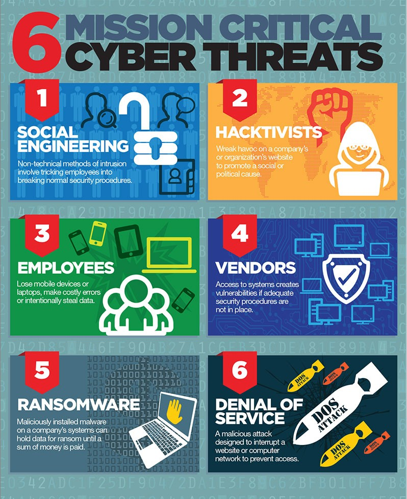 6 Mission Critical Cyber Threats - ALLCHOICE Insurance